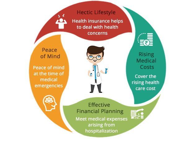 affordable health insurance plans in relatively no time